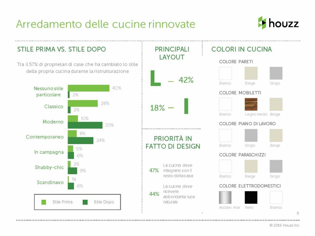 italian-kitchens-houzz-research