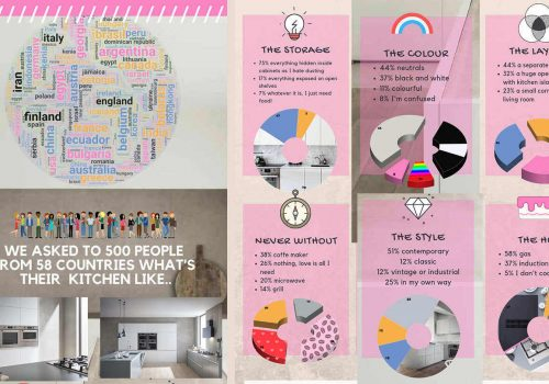 LATEST KITCHEN DESIGN TRENDS, KITCHEN FUTURE, DESIGN TRENDS 2019, IDEAL KITCHEN INFOGRAPHIC, BERTAZZONI, ITALIANBARK INTERIOR DESIGN BLOG